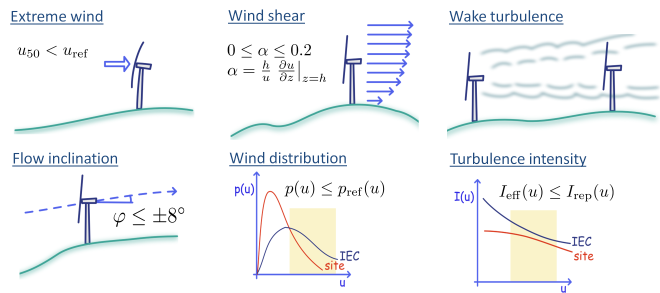 The IEC 61400-1 turbine safety standard - WAsP